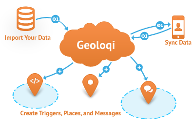 Geoloqi Hosted Spatial Storage