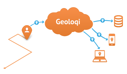 Geocoding powered by Esri Diagram